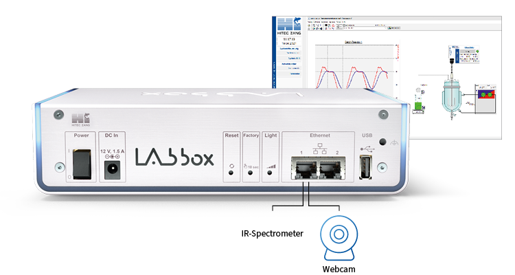 hitec-zang labbox-applications-integrate-further devices network port